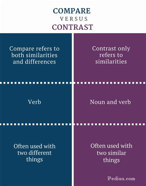 Difference Between Compare And Contrast  Learn English. Free Letter Of Intent. Location Of Saudi Arabia In World Map. Id Badge Template. Laundry Service Invoice Template 079135. Packing List Template Excel Template. Proposing In Nyc. Information Technology Manager Cover Letter Template. Tea Party Invites Templates