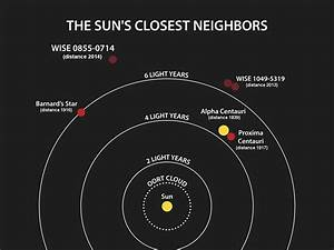 What star is closest to our solar system? - Quora