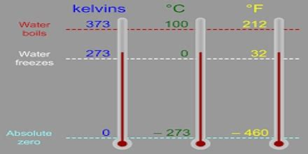 Temperature – The Kelvin Scale - Assignment Point