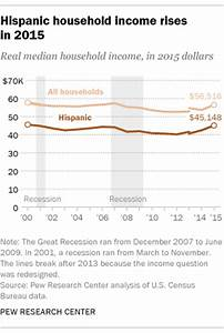 U.S. Latinos made economic gains in 2015