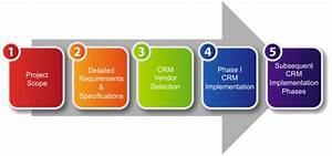 Online CRM Software    CRM Software for Small Business ...