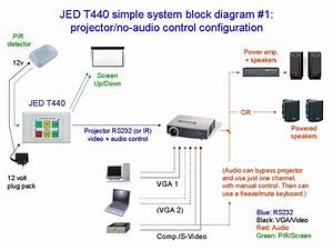 Jed T440 Board Room Projector    Display Controller