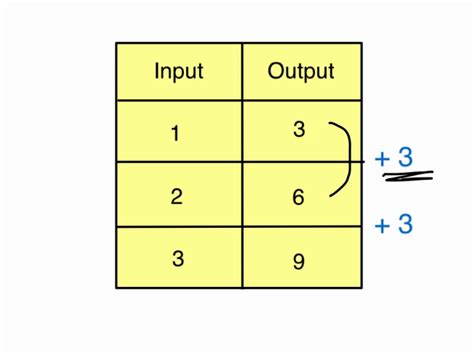 Input Output Tables Algebra 2 Project Pdf Download