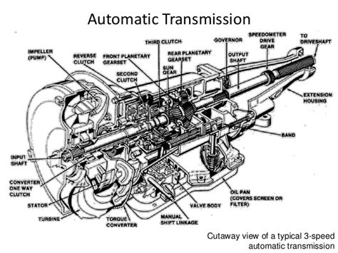 Exploded Parts View Of Gm Turbo 400 Transmission