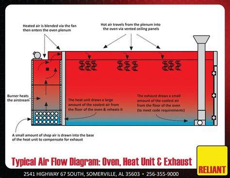 diy powder coating oven wiring diagram   wiring