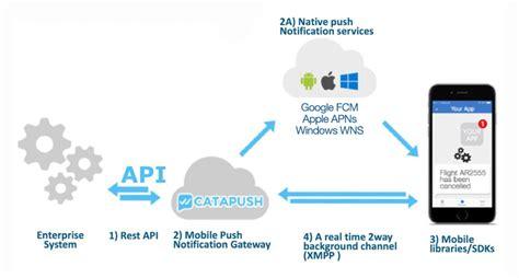superior mobile notifications catapush xmpp architecture