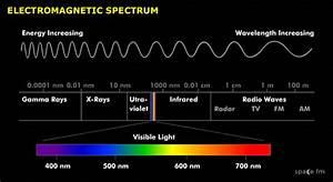 Electromagnetic Spectrum Telescopes Space Fm