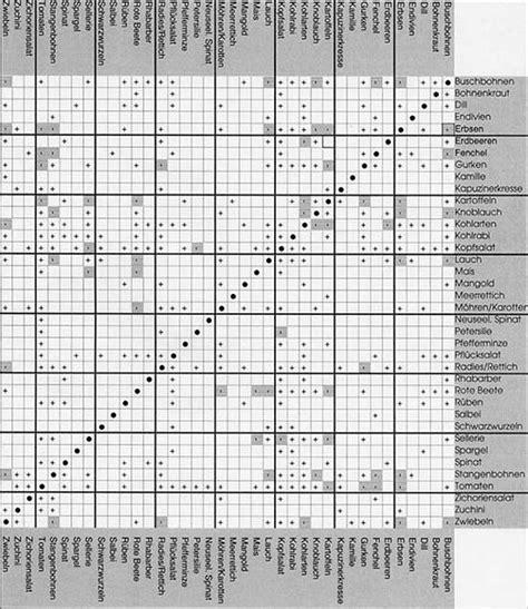 welche pflanzen vertragen sich tabelle mischkultur vertr 228 glichkeitstabelle fruchtwechsel