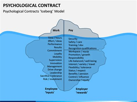 psychological contract powerpoint template sketchbubble