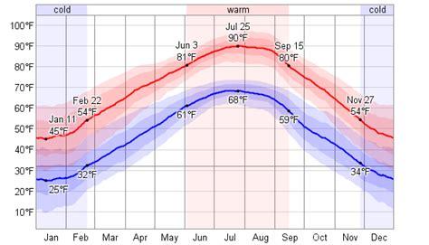 average weather  fayetteville arkansas usa weatherspark
