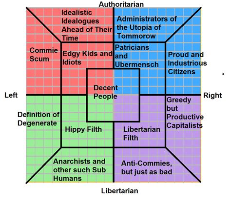 Political Chart Memes - political compass memes i think my compass perfectly i am not a number the eye portal finally