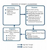 an analysis of the affects and process of money laundering The purpose of the study concerned the impact of money laundering and its effects on the local money laundering is the process by which money is analysis.