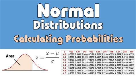 Calculating Probabilities/areas (z