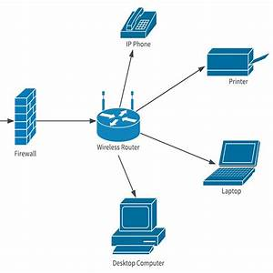 24 Auto Basic Network Diagram With Firewall