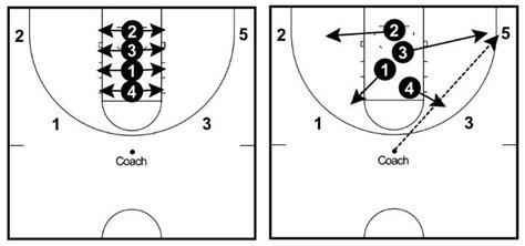 rebounding drills  basketball dominate