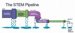 """An illustration of the """" leaking """" STEM pipeline showing ..."""