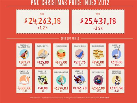 Cost Of The '12 Days Of Christmas'  Business Insider