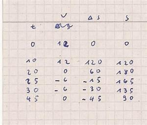 Durchschnittsgeschwindigkeit Berechnen Physik : diagramm physik t s diagramm aus vt diagramm machen ~ Themetempest.com Abrechnung
