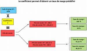 Coefficient Assurance : comment d terminer un prix de vente lbdd ~ Gottalentnigeria.com Avis de Voitures