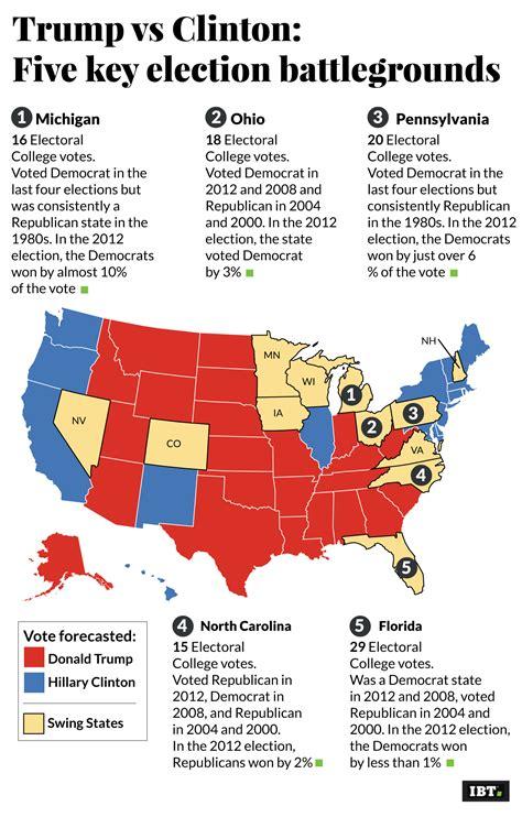 states swing election battleground key state five trump list clinton