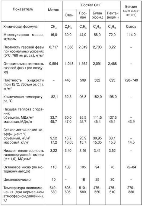 Введение характеристика природного газа система мировых рынков природного газа