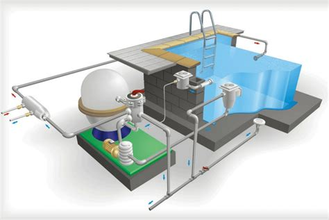 Necessary In-ground Swimming Pool Parts & Supplies