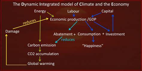 dice climate nordhaus change carbon economy economic models economics does god play bill impact growth eu tax tell