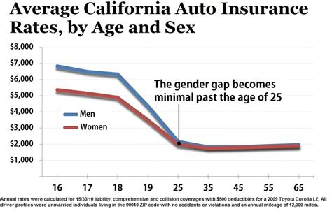 Calif. Males Subject To Higher Auto Insurance Premiums