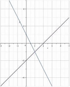 Schnittpunkt Mit Y Achse Berechnen Lineare Funktion : lineares gleichungssystem ~ Themetempest.com Abrechnung