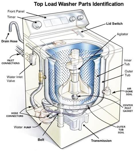 Washing Machine Repair Guide How Fix Washer Diy