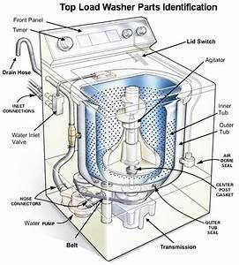 Washing Machine Repair Guide
