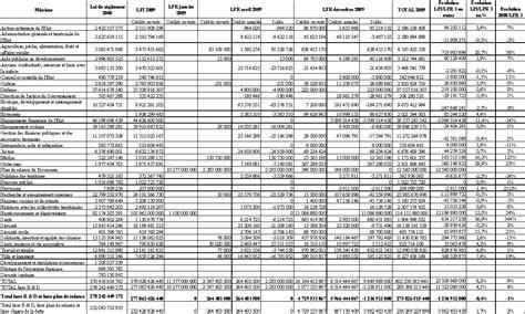 projet de loi de finances rectificative pour  rapport