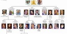 kmhouseindia: The Royal Family
