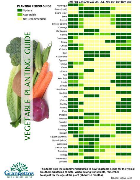 Vegetable Garden Planting Guide - [audidatlevante.com]