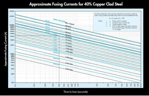 Diameter Comparison For Copper