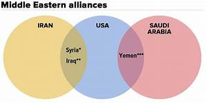 Sunnis And Shiites Venn Diagram