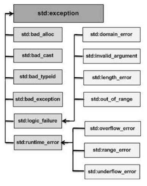 C++ Exception Handling - Tech Spider