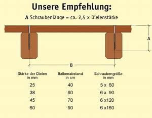 Schotter Berechnen : verlegetipps veregeanleitung terrassenholz holzterrasse ~ Themetempest.com Abrechnung