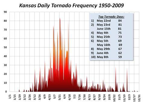 historical kansas tornado statistics