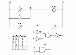 Digital Logic Functions Instrumentation Tools