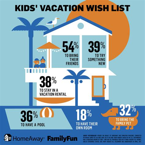 summer travel  study uncovers  power  kids