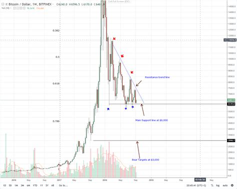 The models shown here explore alternatives to market price. Bitcoin Price Analysis: At $6,500, Bitcoin Prices are Under-Priced in a $8 Trillion Fair Value ...
