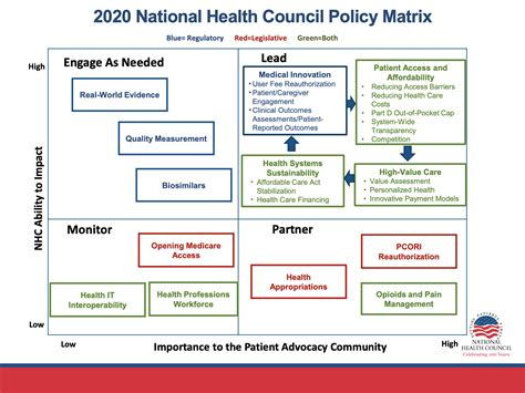 This report presents estimates of health insurance coverage for the civilian noninstitutionalized u.s. 2020 National Health Council Policy Matrix - National Health Council