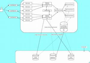 Ecommerce Website Architecture Diagram 11 Solid Evidences
