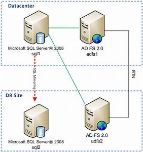 Adfs 2 0 High Availability And High Resiliency Walkthrough - Technet Articles