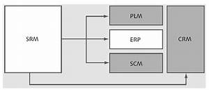 The Benefits Of Sap Supplier Relationship Management  Srm