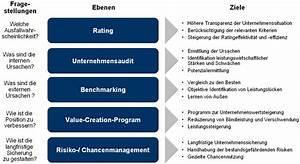 Value At Risk Berechnen Beispiel : einf hrung eines risikomanagement systems ~ Themetempest.com Abrechnung