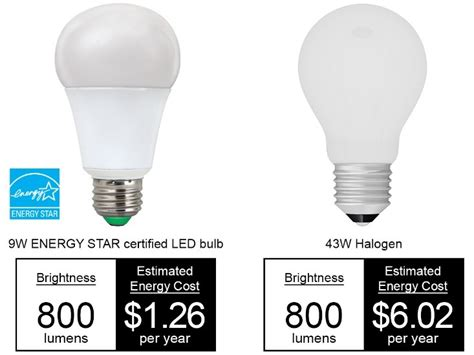 how much do led lights save learn about led lights energy