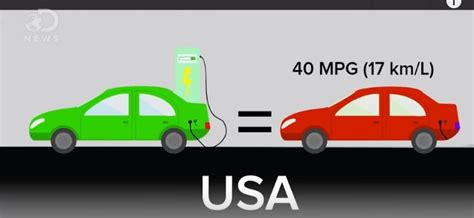 Electric Cars Compared To Gasoline Cars by Compare Electric Vehicles To Gasoline Cars In Co2