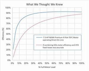 Nema Motor Efficiency Chart